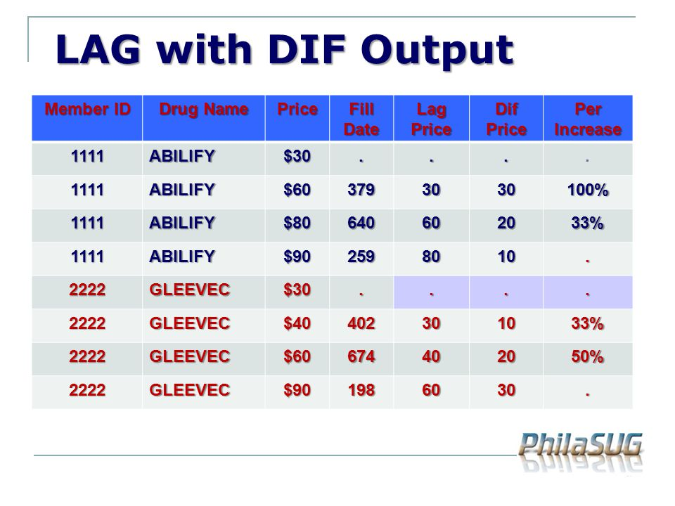 LAG with DIF Output Member ID Drug Name Price Fill Date Lag Price