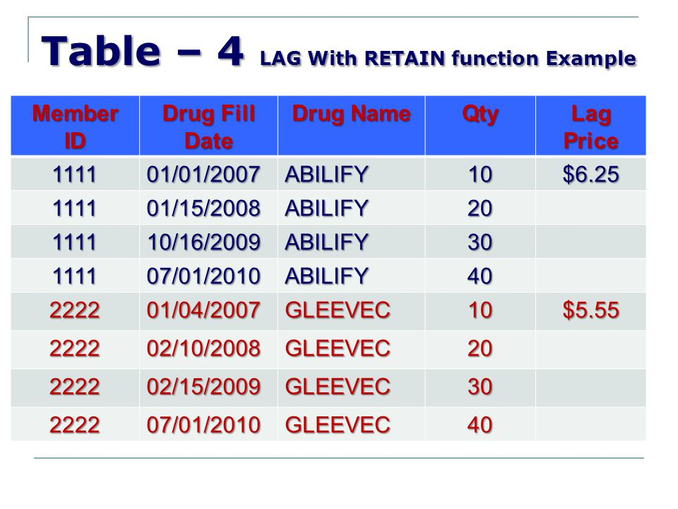 Table – 4 LAG With RETAIN function Example