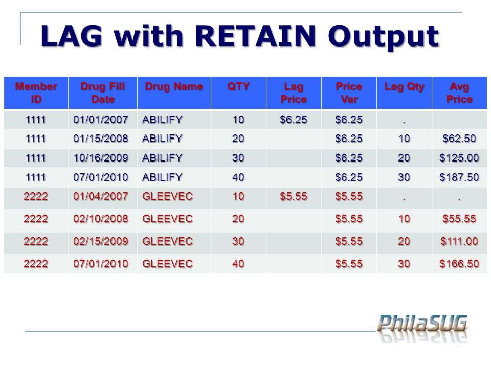 LAG with RETAIN Output Member ID Drug Fill Date Drug Name QTY