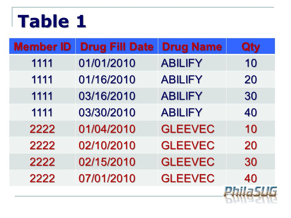 Table 1 Member ID Drug Fill Date Drug Name Qty /01/2010 ABILIFY