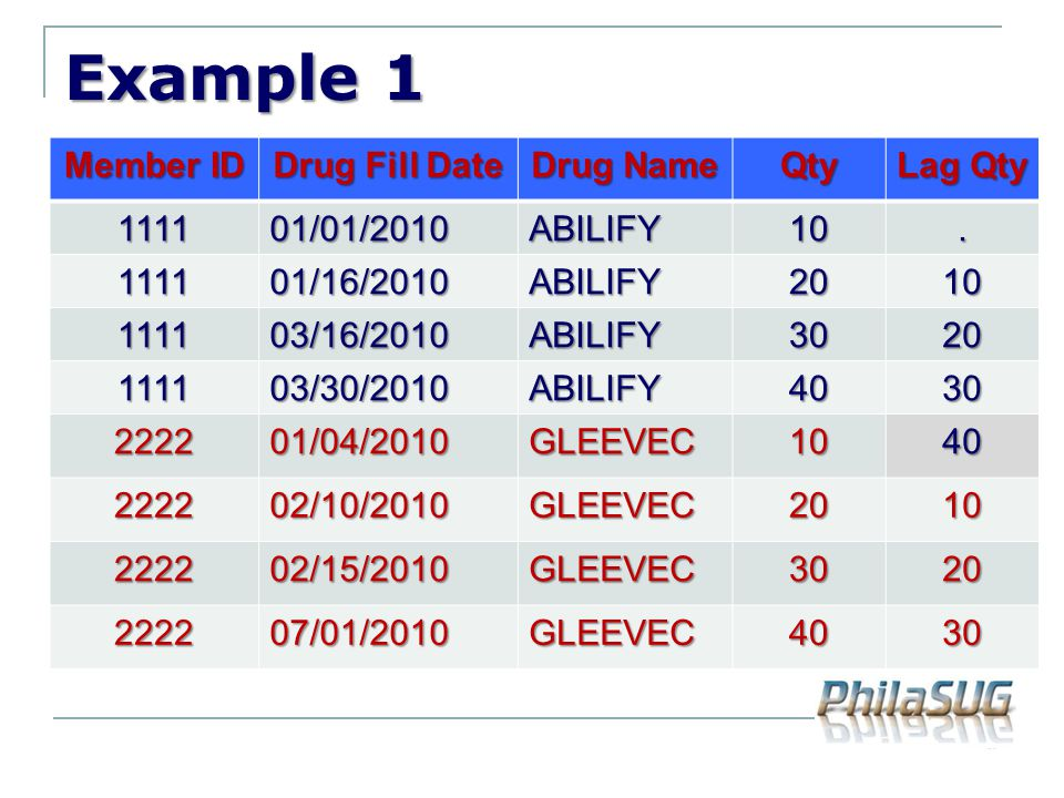 Example 1 Member ID Drug Fill Date Drug Name Qty Lag Qty 1111