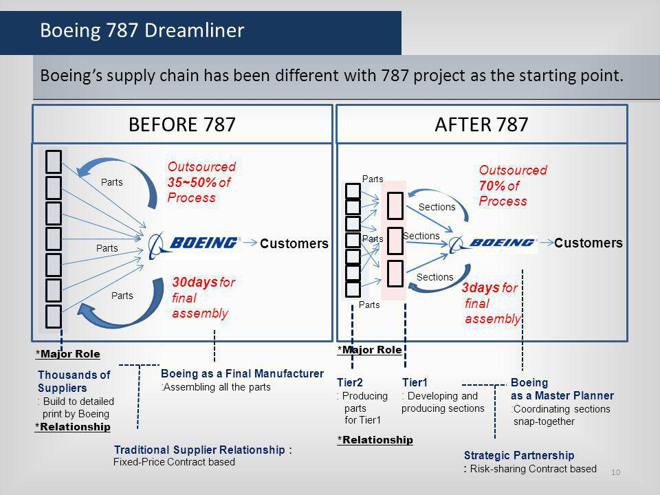 Boeing 787 Dreamliner BEFORE 787 AFTER 787