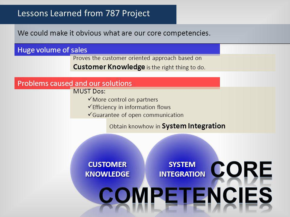 Lessons Learned from 787 Project