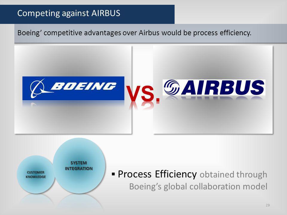 Competing against AIRBUS