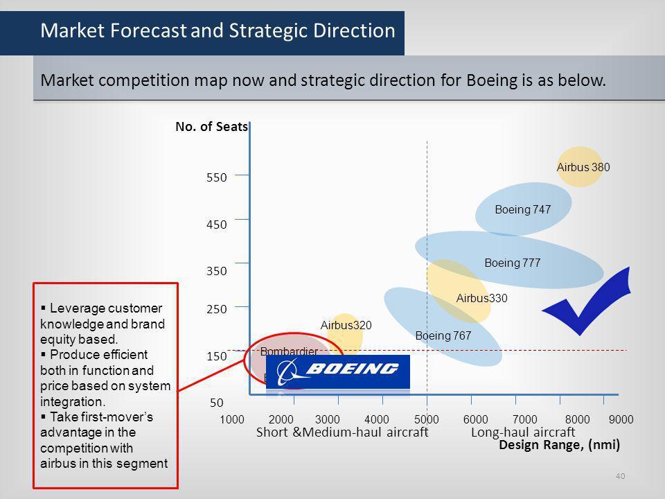 Market Forecast and Strategic Direction