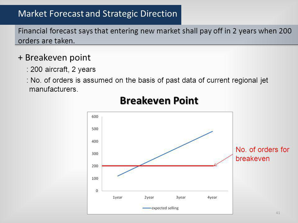 Market Forecast and Strategic Direction
