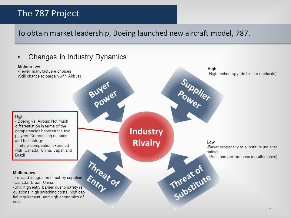 Industry Rivalry Supplier Power Buyer Threat of Entry Substitute