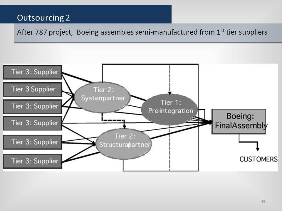 Outsourcing 2 After 787 project, Boeing assembles semi-manufactured from 1st tier suppliers.