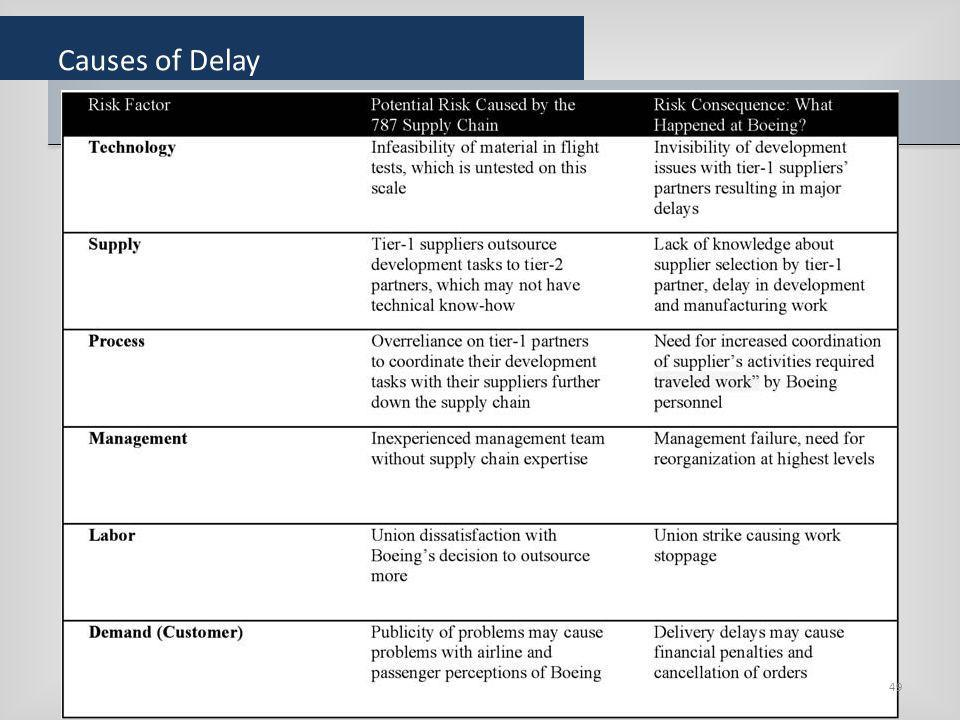 Causes of Delay