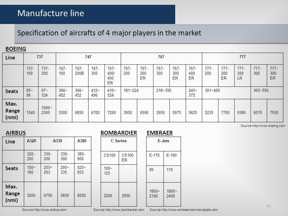 Manufacture line Specification of aircrafts of 4 major players in the market. BOEING. Line