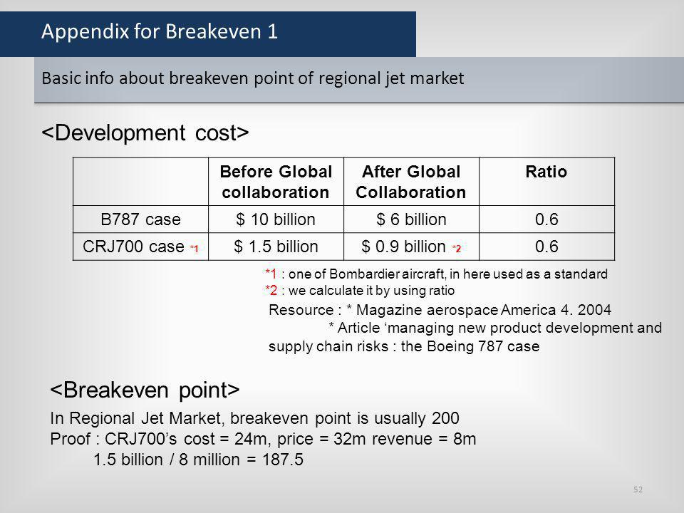 Appendix for Breakeven 1