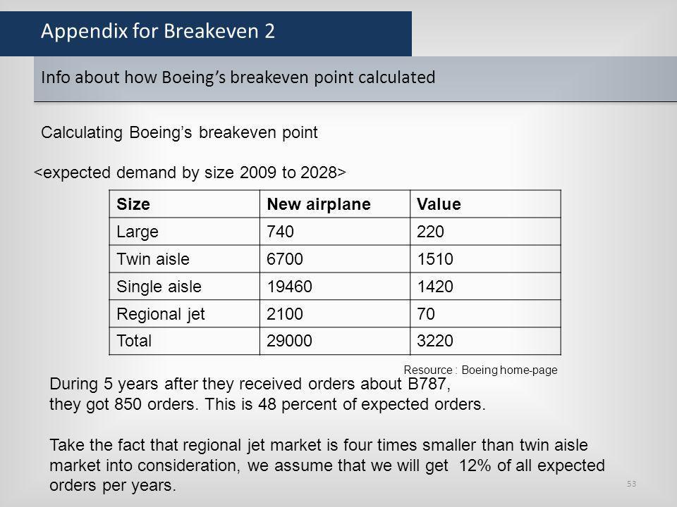 Appendix for Breakeven 2