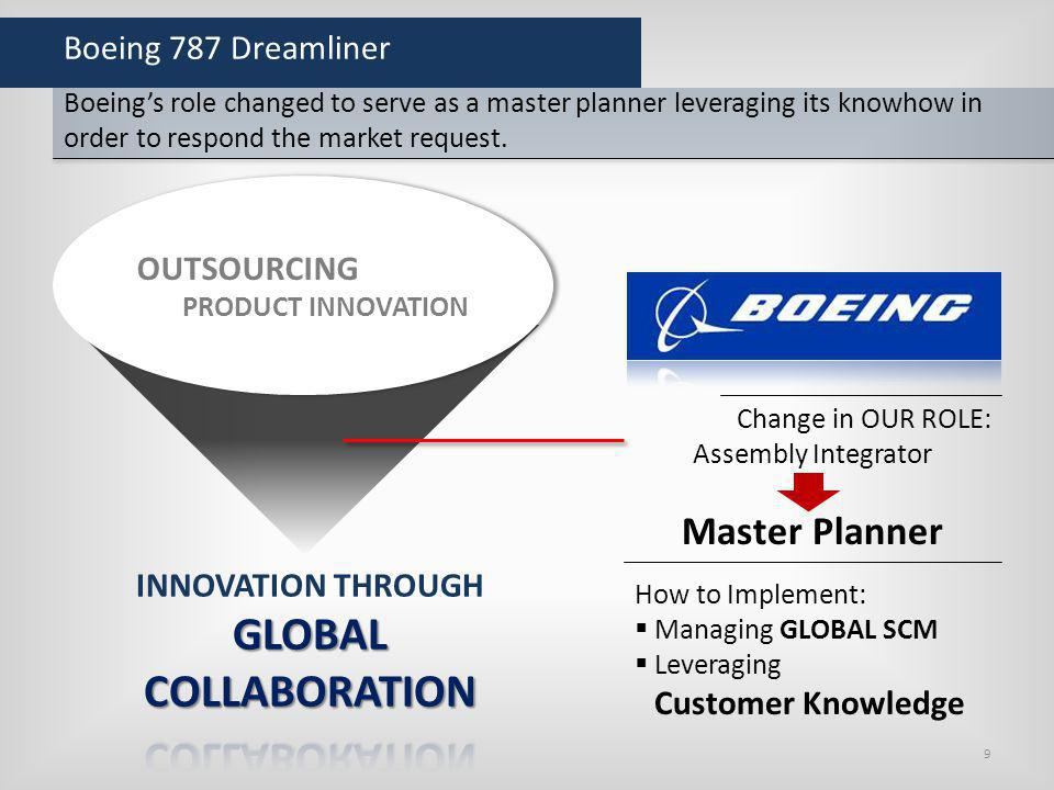 GLOBAL COLLABORATION Master Planner Boeing 787 Dreamliner OUTSOURCING