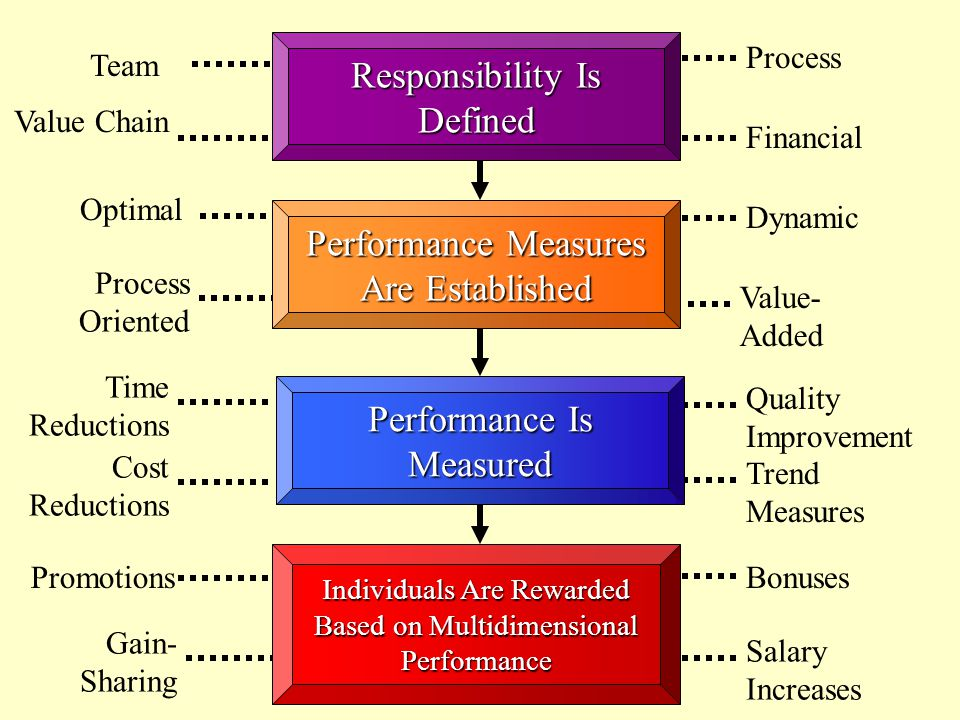 Responsibility Is Defined