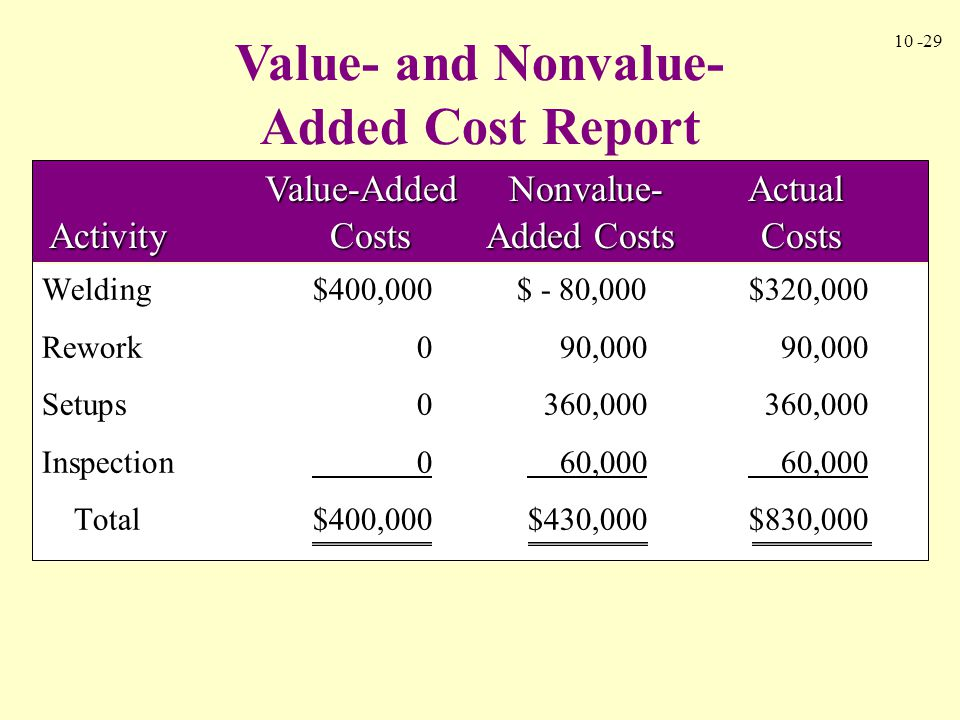 Value- and Nonvalue-Added Cost Report