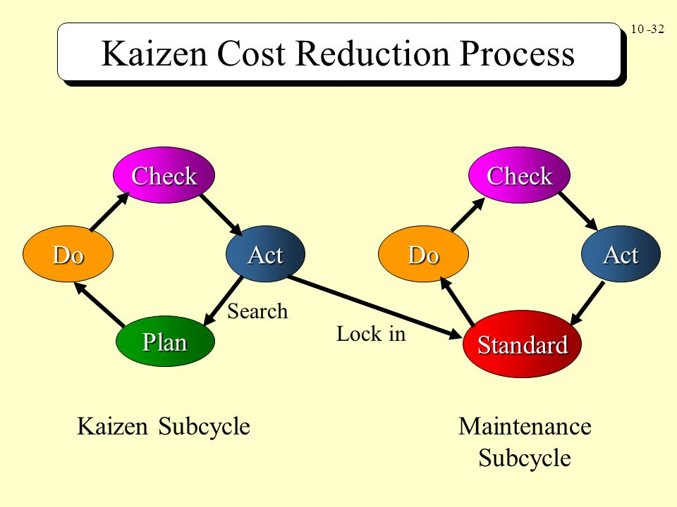 Kaizen Cost Reduction Process