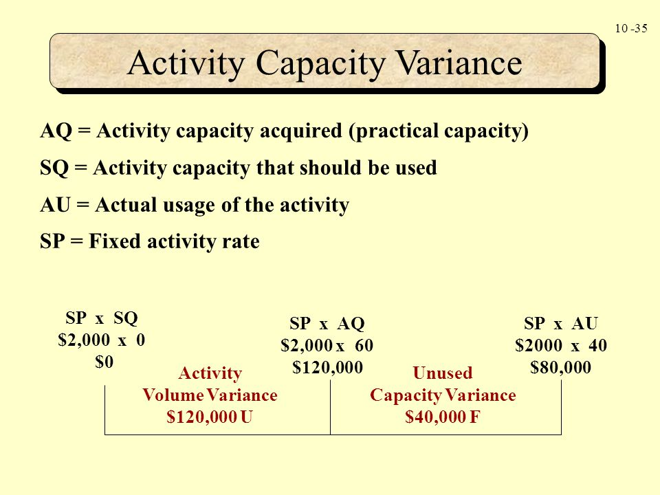 Activity Capacity Variance