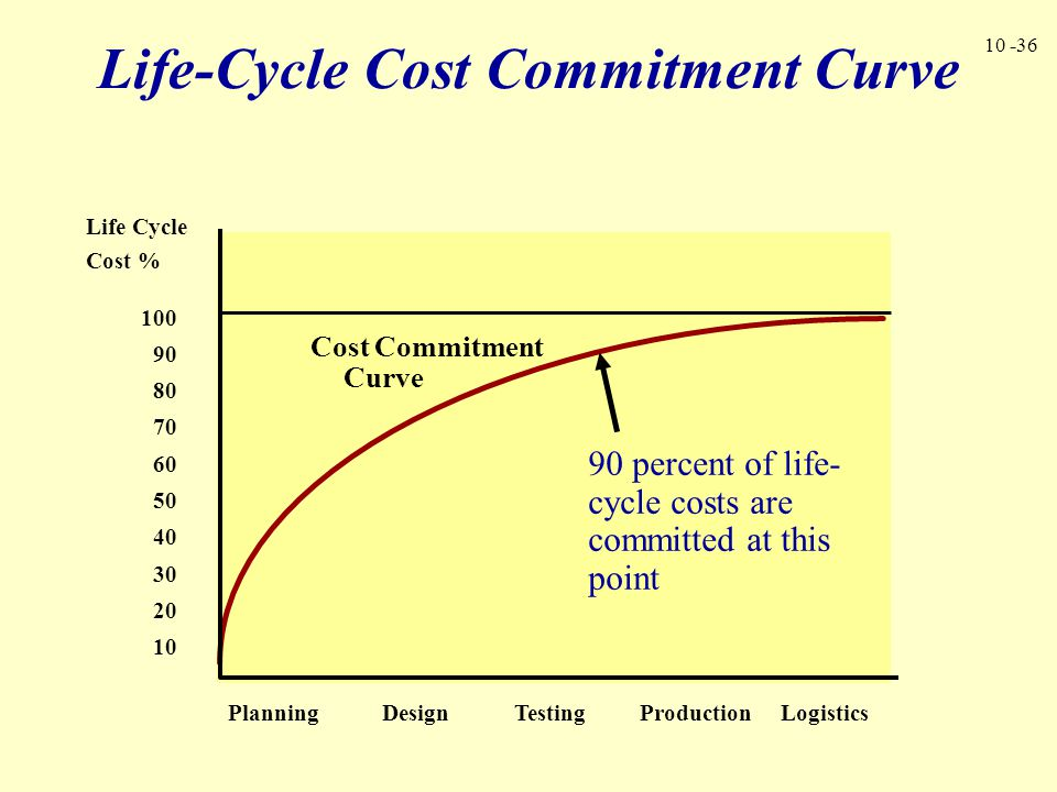 Life-Cycle Cost Commitment Curve