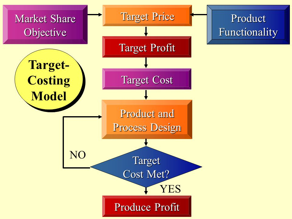 Target-Costing Model Target Price Market Share Objective