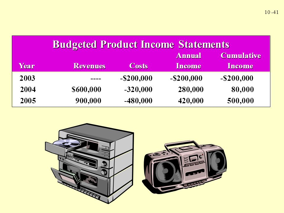 Budgeted Product Income Statements