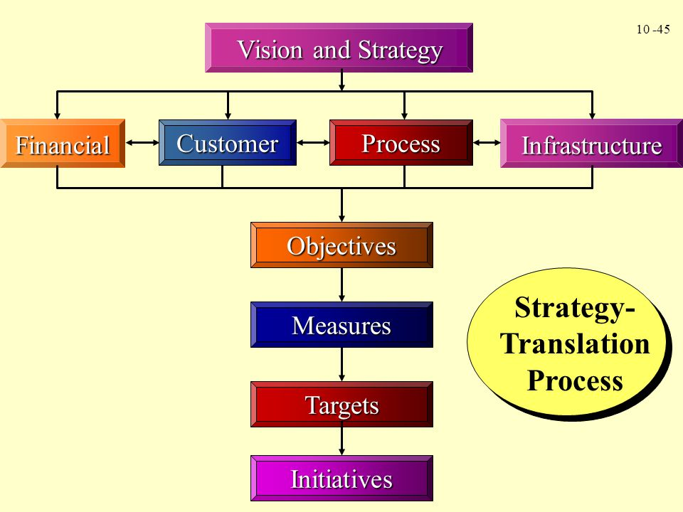 Strategy-Translation Process