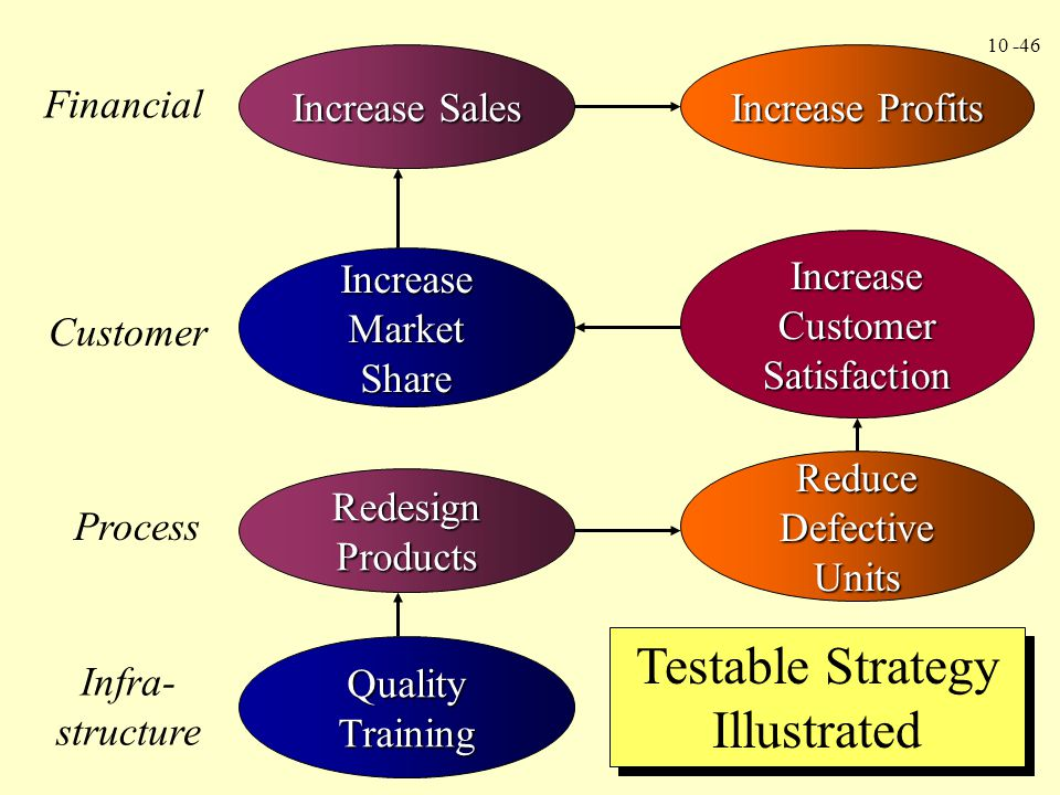 Testable Strategy Illustrated
