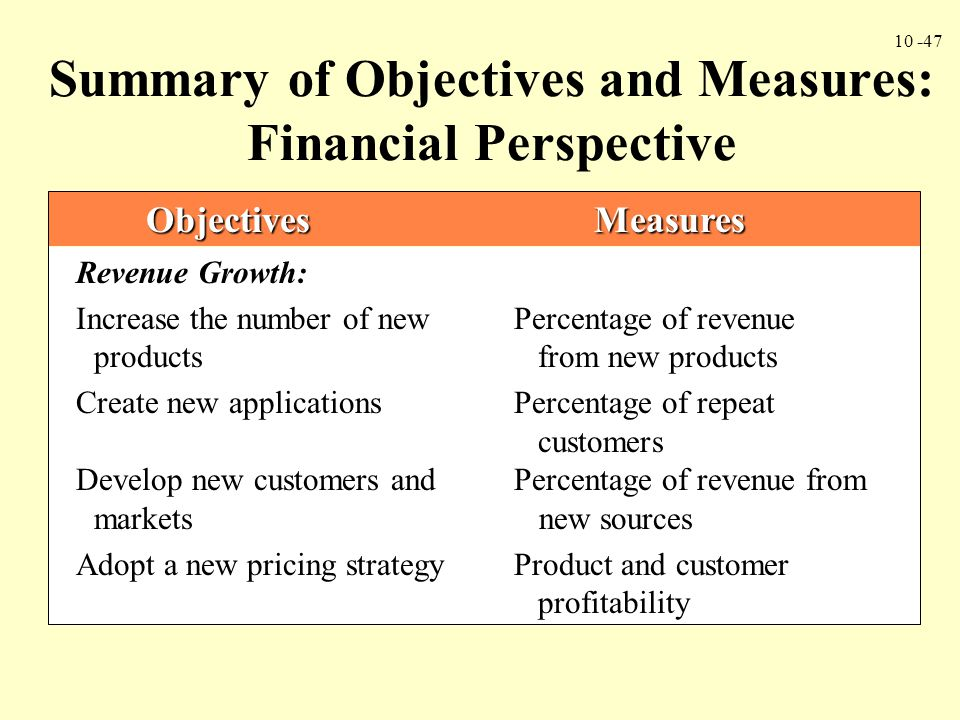 Summary of Objectives and Measures: Financial Perspective