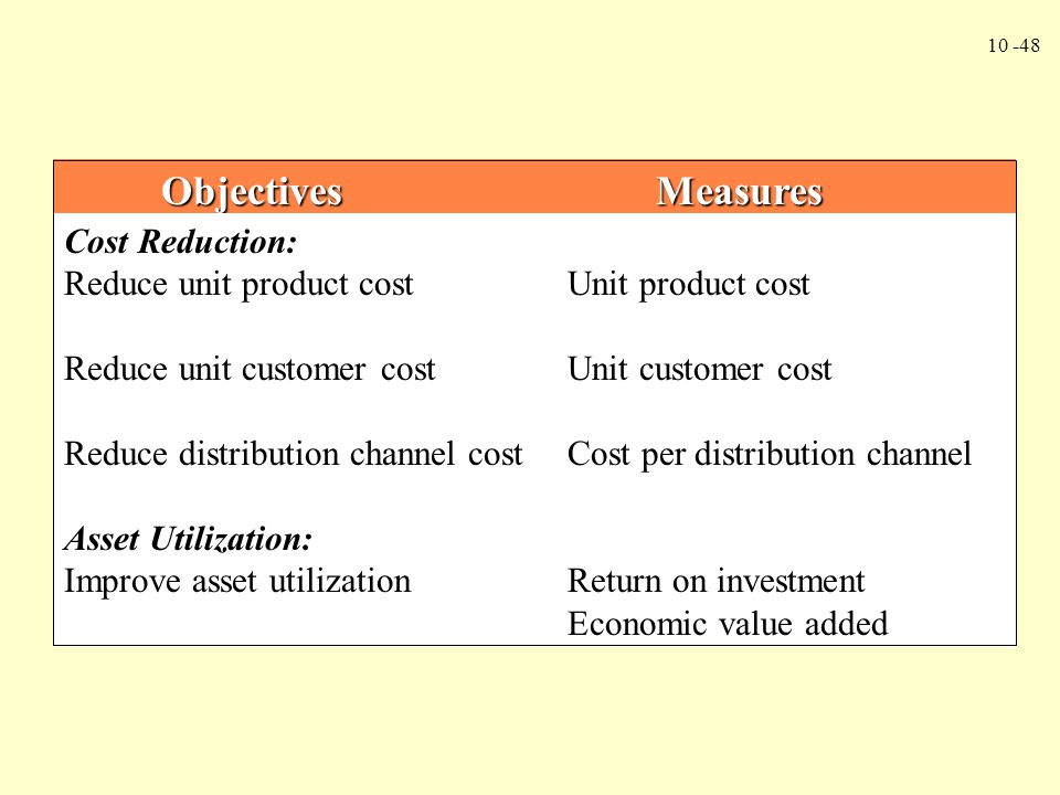Objectives Measures Cost Reduction: Reduce unit product cost Unit product cost.