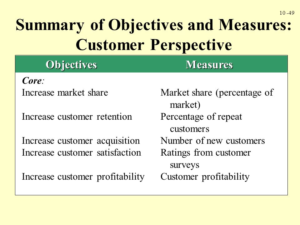 Summary of Objectives and Measures: Customer Perspective