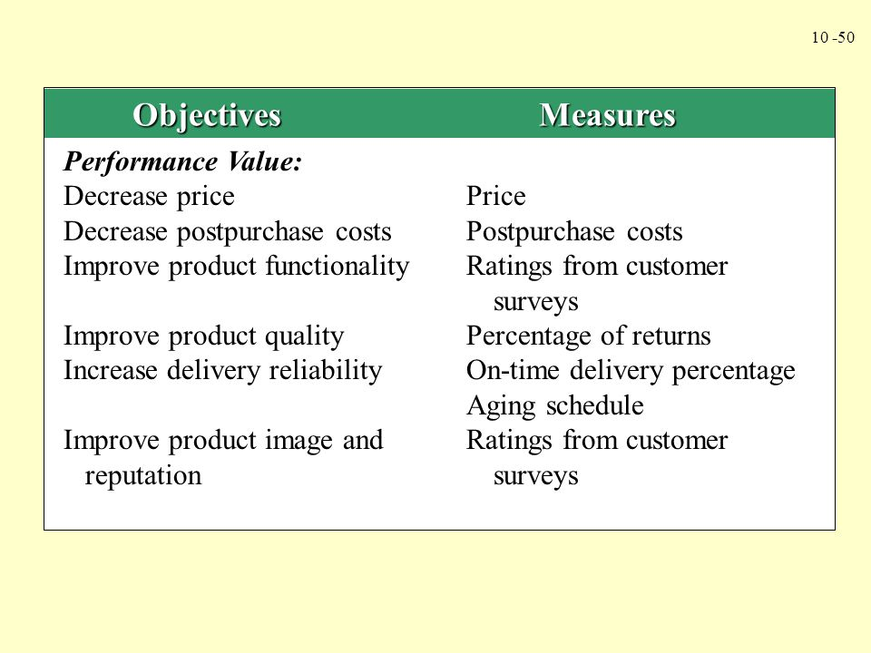 Objectives Measures Performance Value: Decrease price Price. Decrease postpurchase costs Postpurchase costs.
