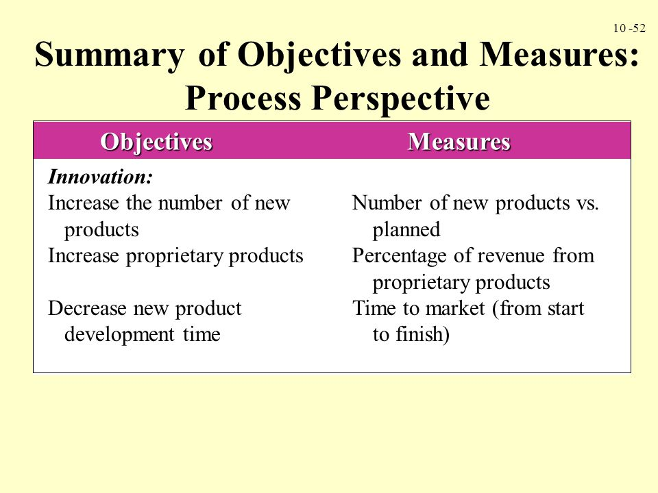 Summary of Objectives and Measures: Process Perspective
