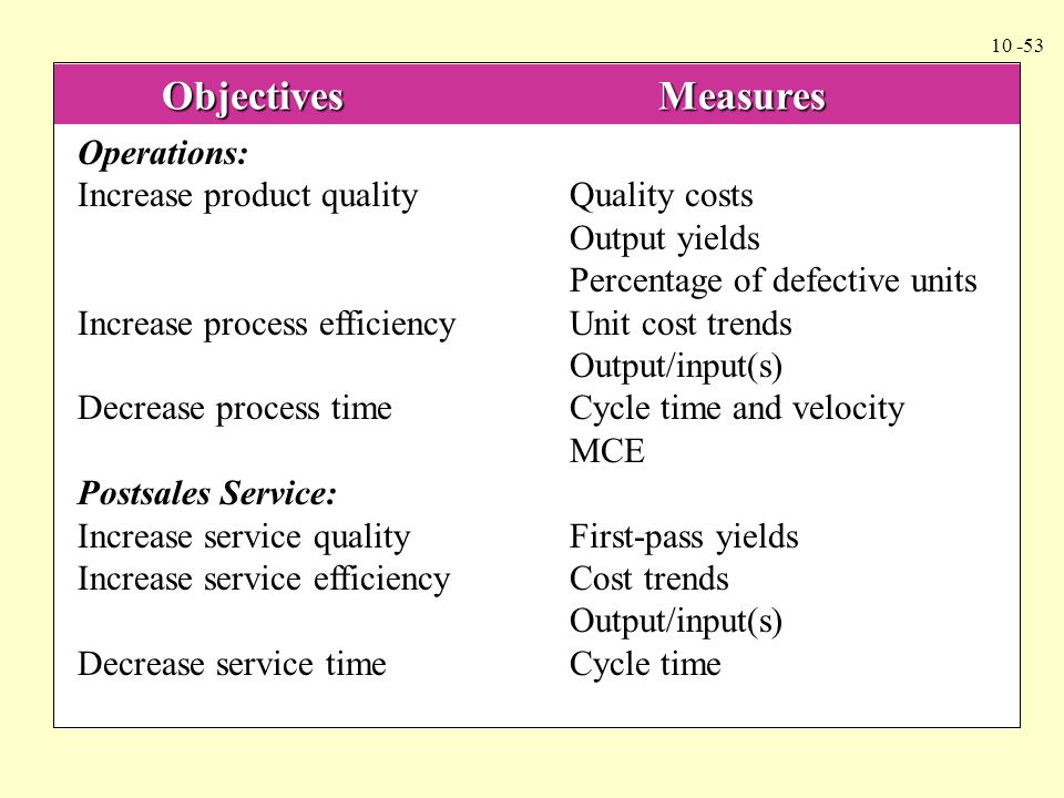 Objectives Measures Operations: Increase product quality Quality costs.