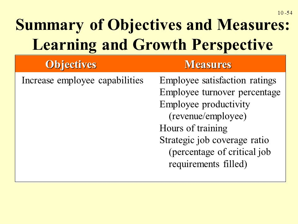 Summary of Objectives and Measures: Learning and Growth Perspective