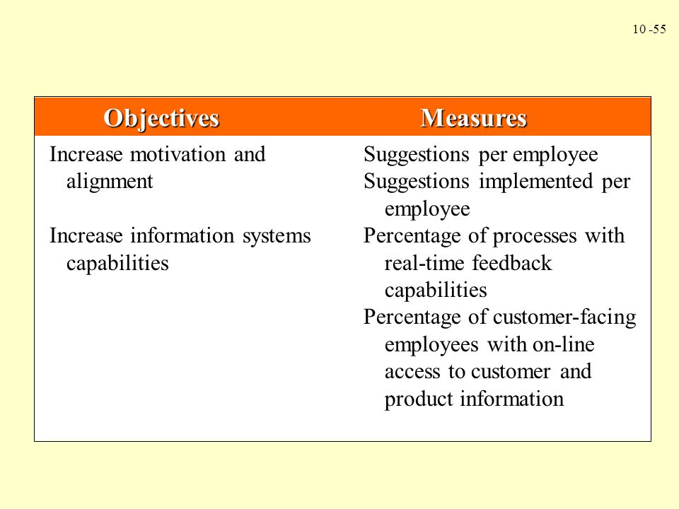 Objectives Measures Increase motivation and Suggestions per employee.