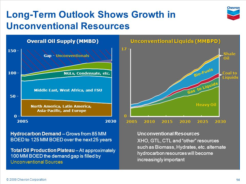 Long-Term Outlook Shows Growth in Unconventional Resources