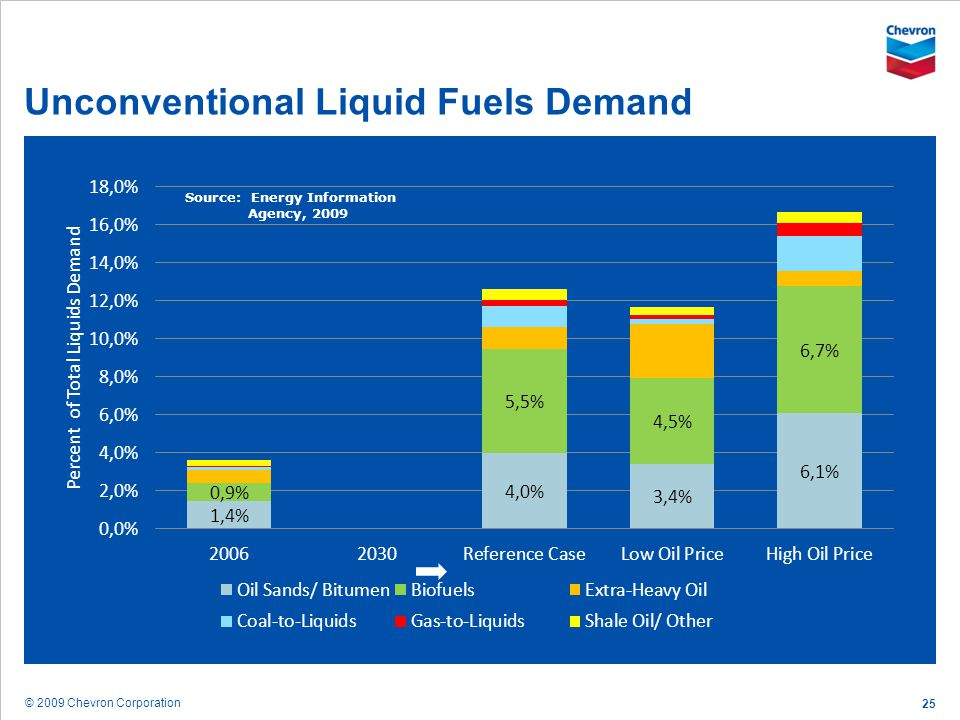 Unconventional Liquid Fuels Demand