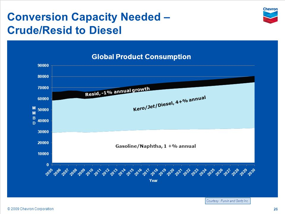 Conversion Capacity Needed – Crude/Resid to Diesel