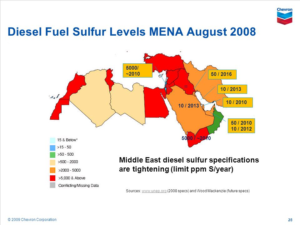 Diesel Fuel Sulfur Levels MENA August 2008