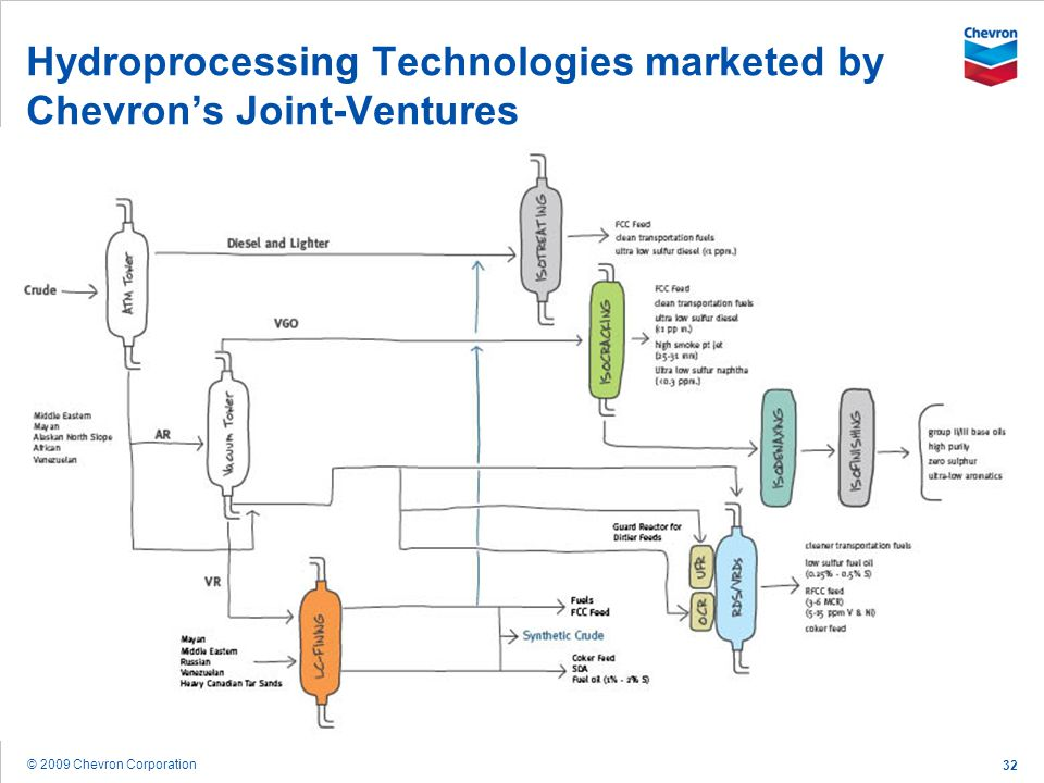 Hydroprocessing Technologies marketed by Chevron's Joint-Ventures