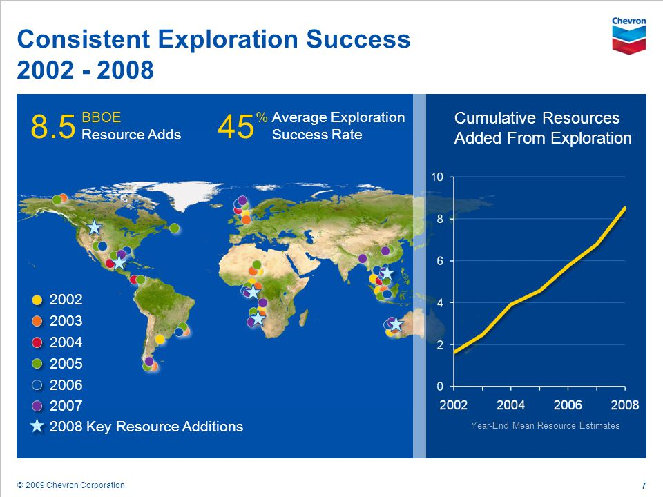 Consistent Exploration Success 2002 - 2008