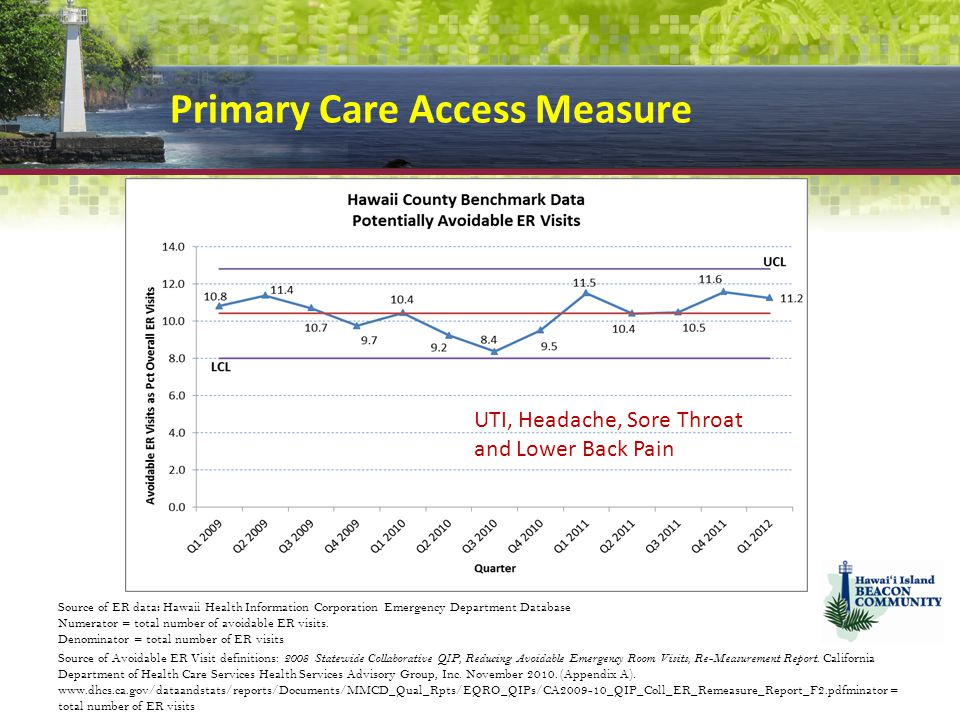 Primary Care Access Measure