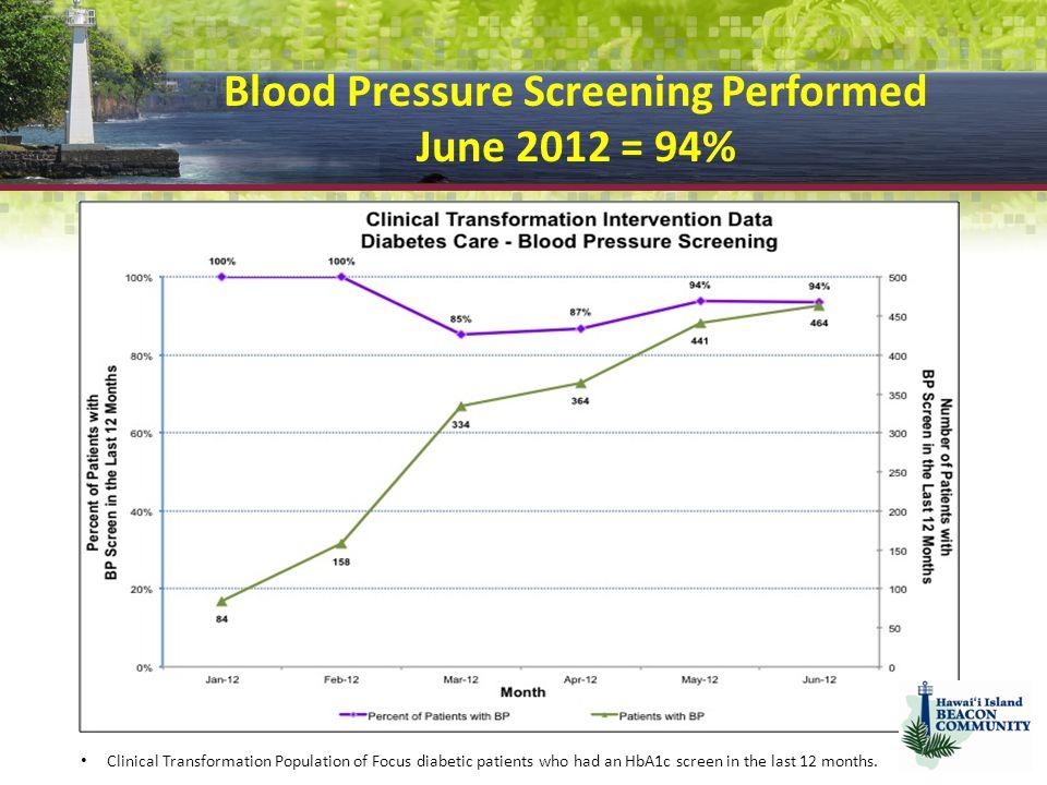 Blood Pressure Screening Performed June 2012 = 94%