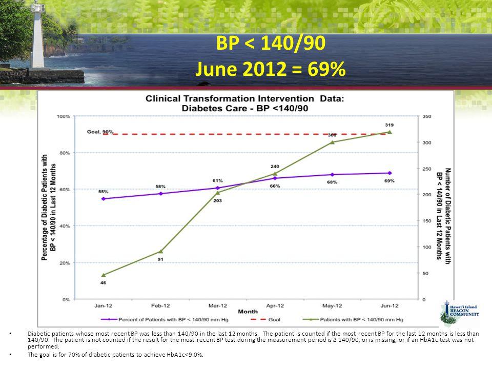 BP < 140/90 June 2012 = 69%