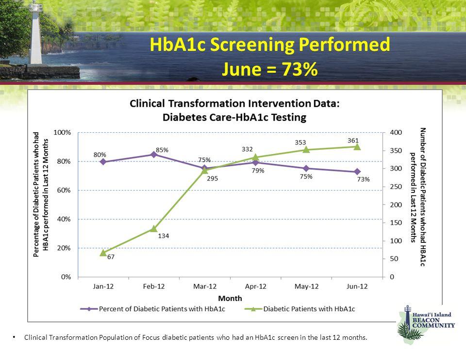 HbA1c Screening Performed June = 73%