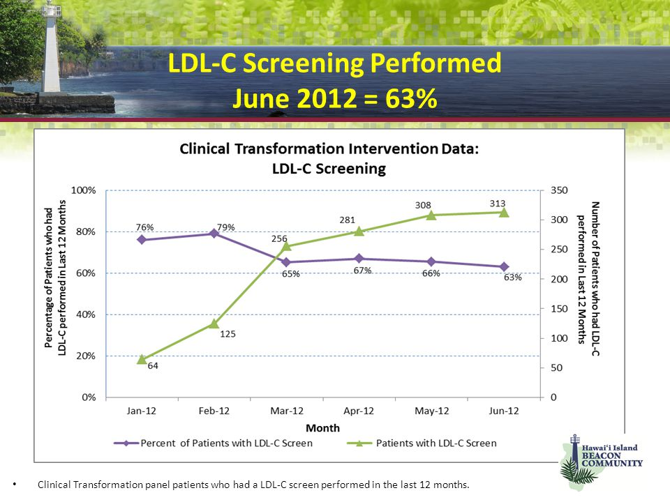 LDL-C Screening Performed June 2012 = 63%