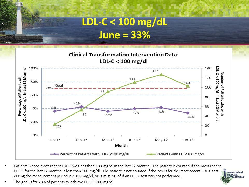 LDL-C < 100 mg/dL June = 33%