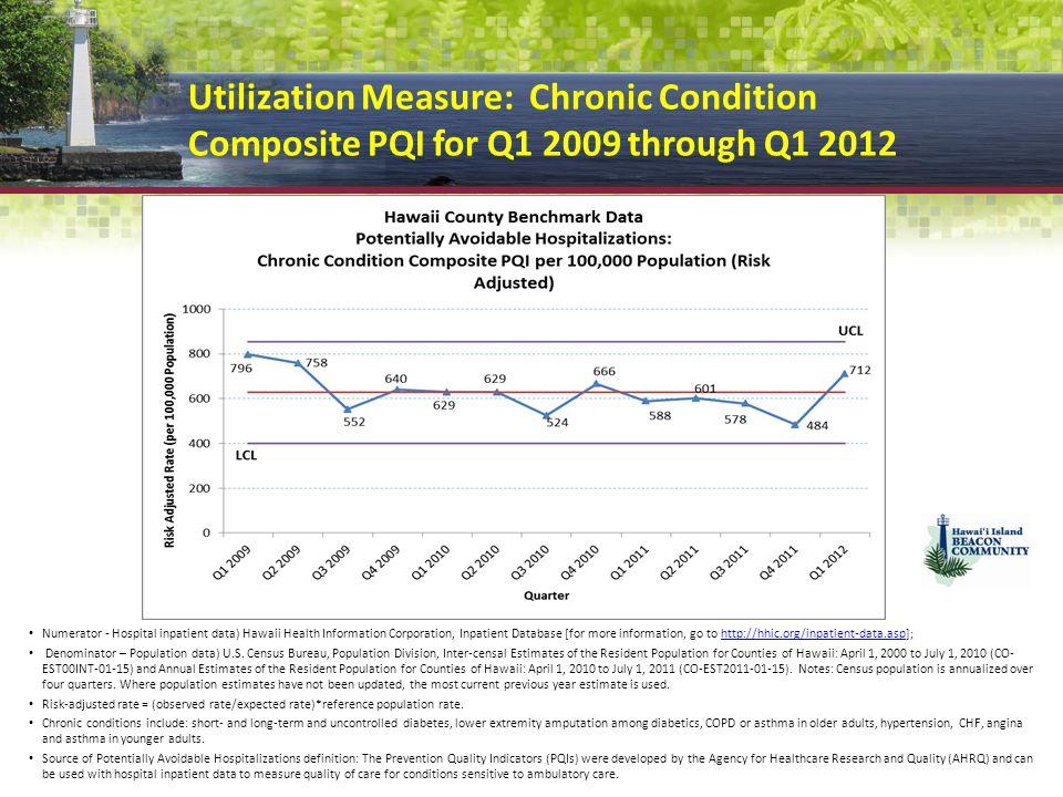 Utilization Measure: Chronic Condition Composite PQI for Q1 2009 through Q1 2012