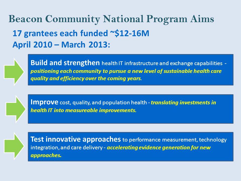 Beacon Community National Program Aims