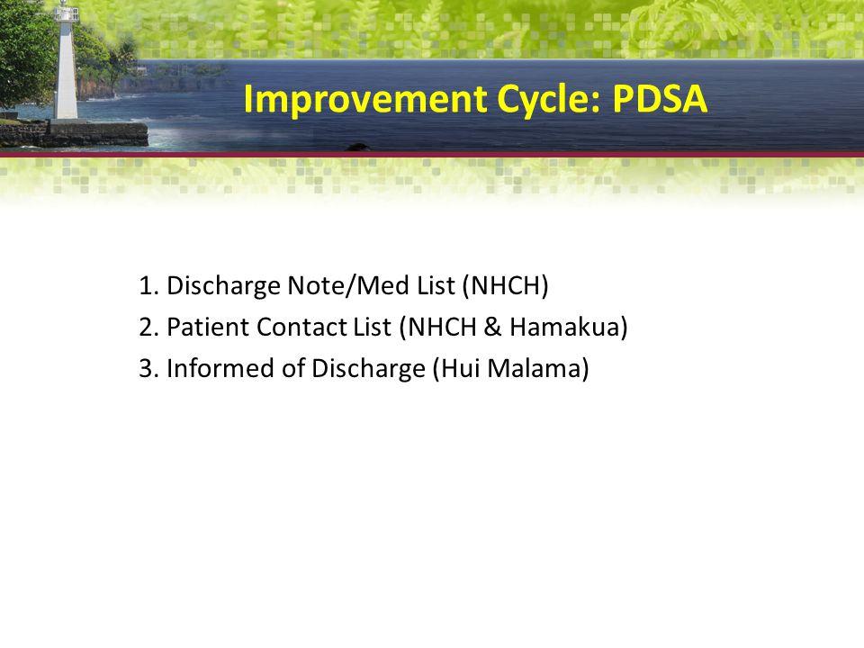 Improvement Cycle: PDSA