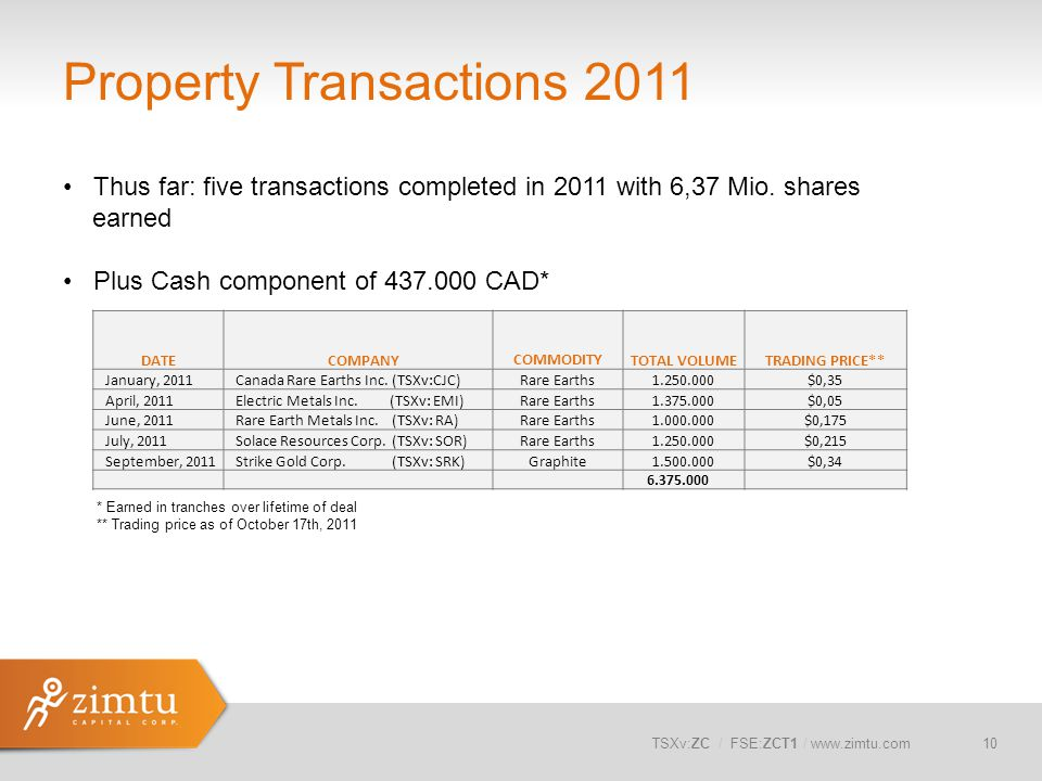 Property Transactions 2011
